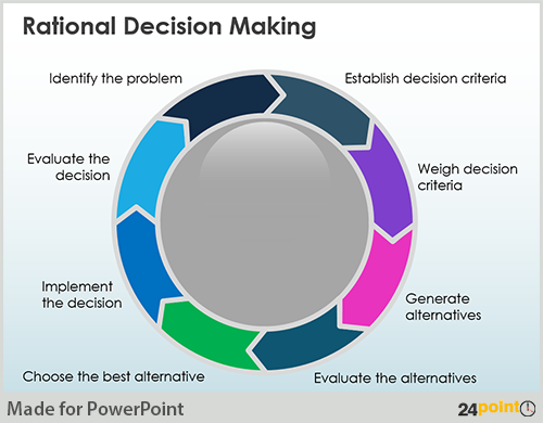 rational comprehensive model of decision making Within this decision making process there are theories that are the quantitative models of such like: the rational comprehensive theory, the incremental theory and the mixed scanning the rational-comprehensive theory obtains views of the economists as well as other people like mathematicians, psychologists and other social scientists.